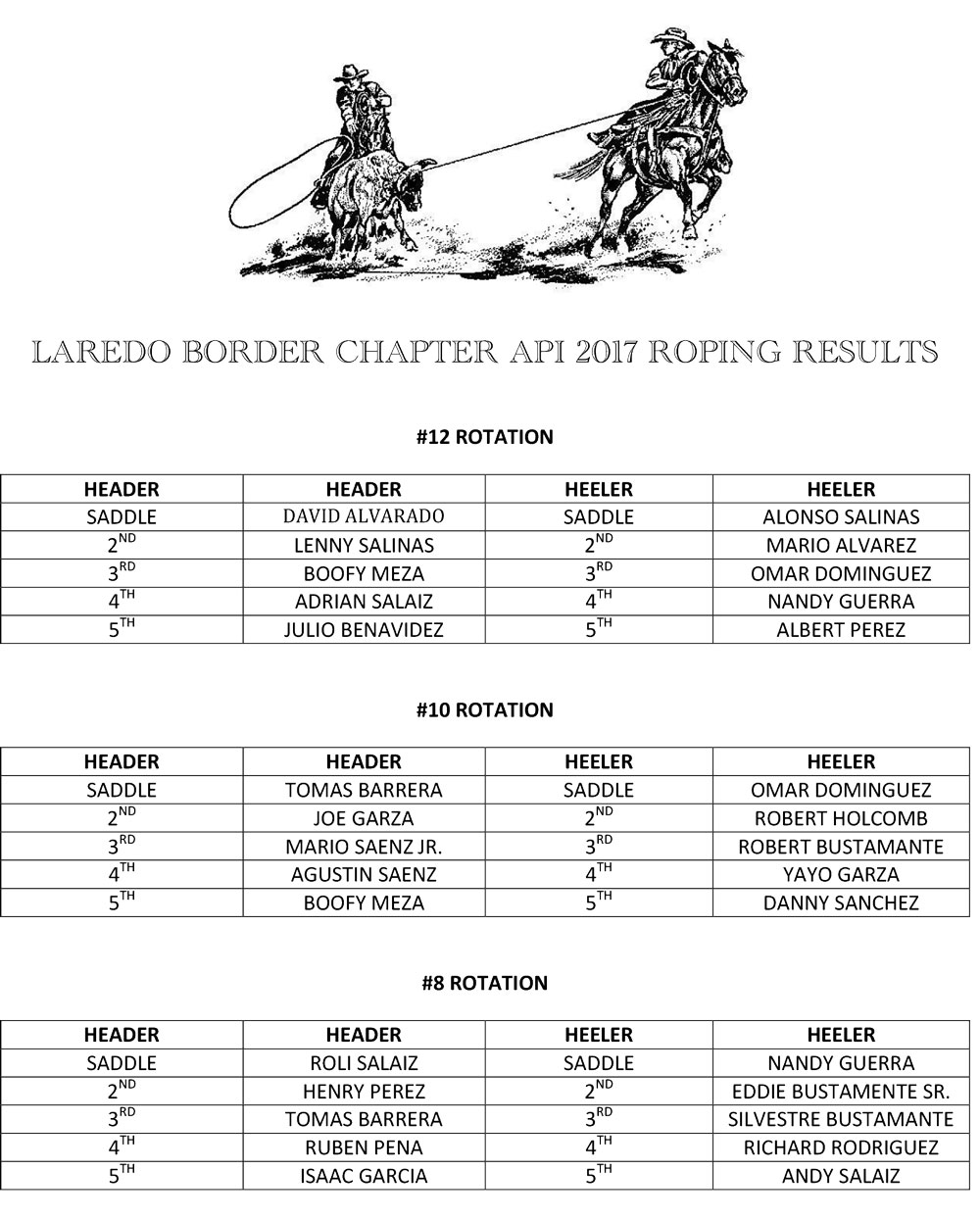 2017 Laredo API Roping Results